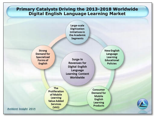 catalysts which are fuelling this digital english growth