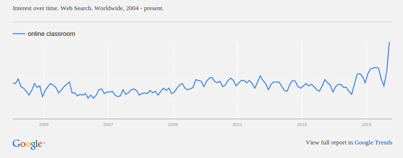 Recent spike in searches for online classroom}