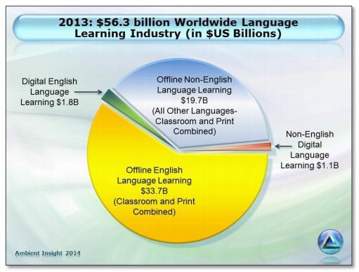 Trends and opportunities for teaching languages}